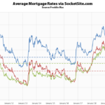 Mortgage Rates Start the Year Down, Little Chance of a Hike