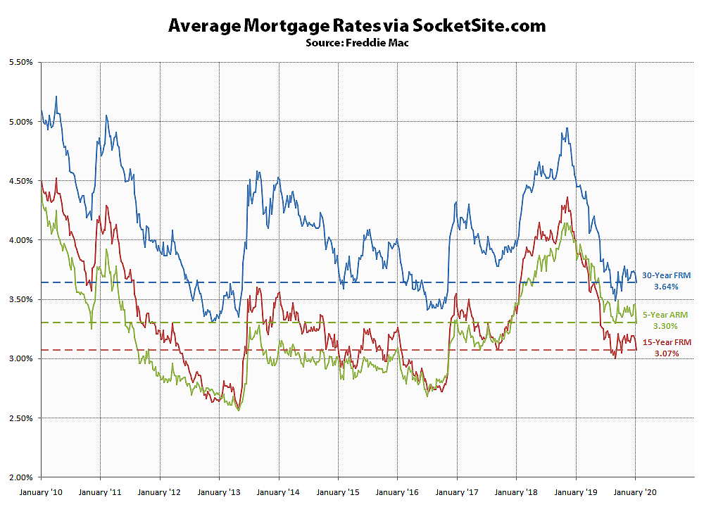 Benchmark Mortgage Rate Drops to a 13-Week Low