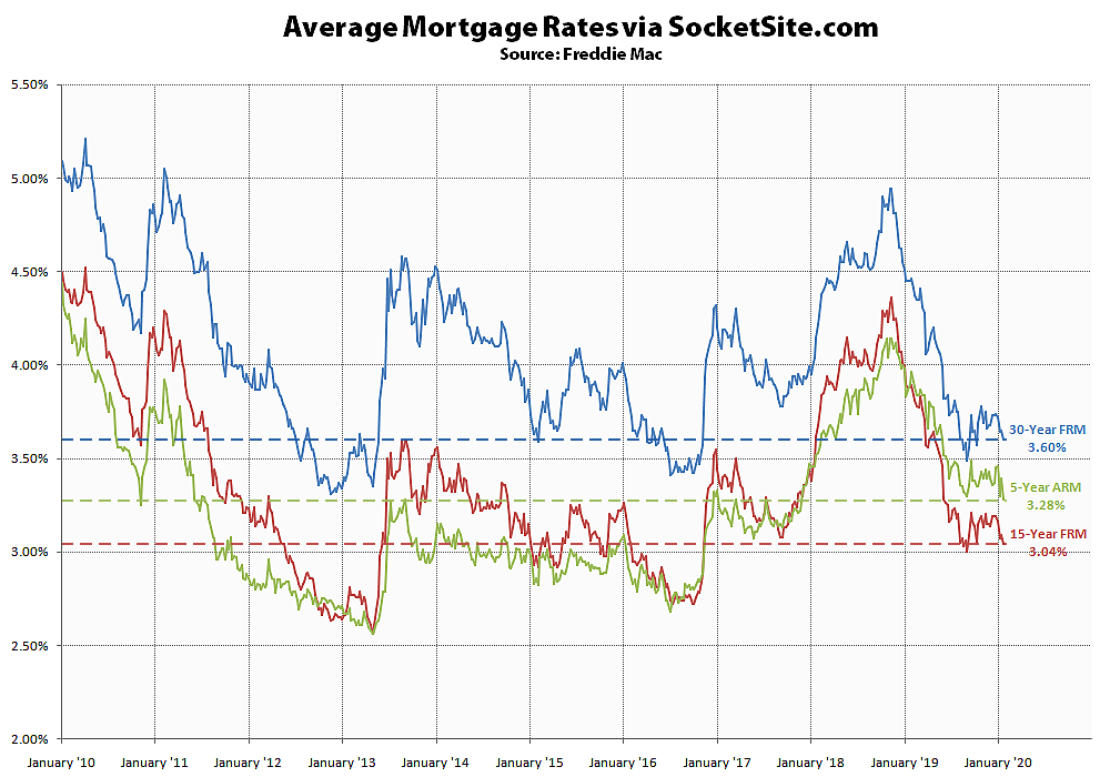 Mortgage Rates Drop, Odds of a Cut Tick Up