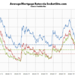 Mortgage Rates Continue to Drop, Odds of Another Easing Jump