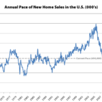 Pace of New Home Sales in the U.S. Ended 2019 Up