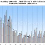Inventory Levels Poised to Jump in San Francisco