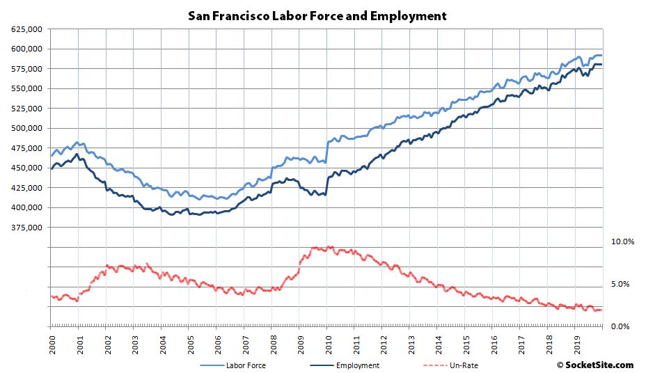 Bay Area Employment Slows Its Roll