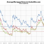 Benchmark Mortgage Rate Hits a 3-Year Low
