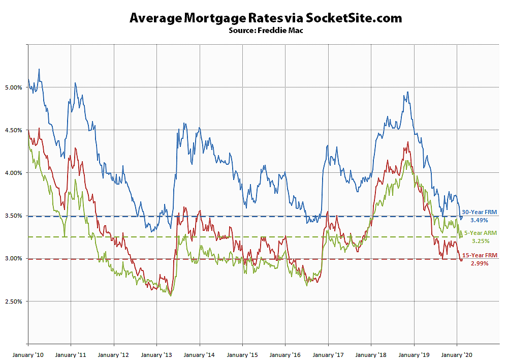 Benchmark Mortgage Rate Inches Up, Odds of an Easing as Well
