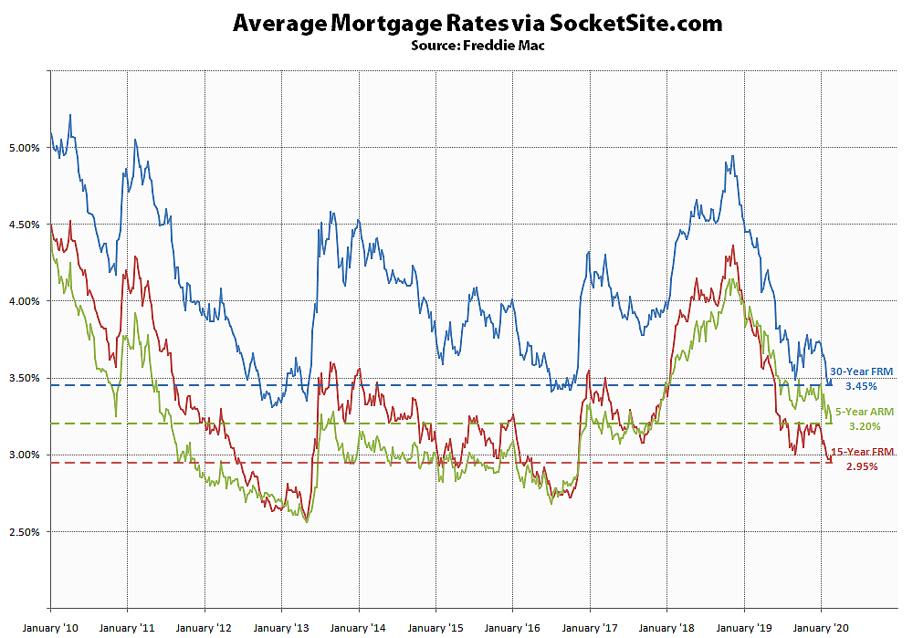 Benchmark Mortgage Rate Back Down to a 3-Year Low