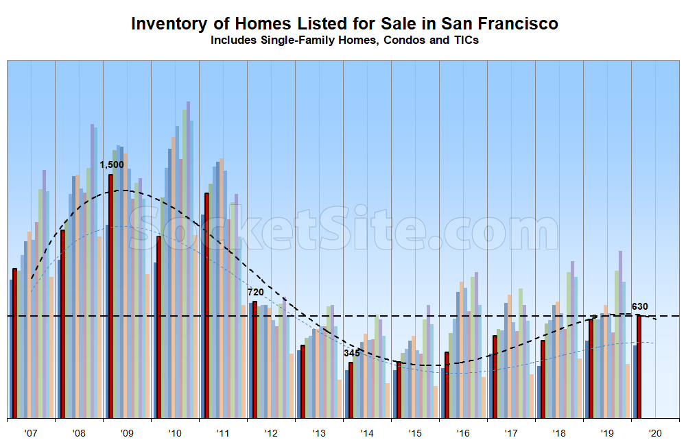 Number of Homes on the Market in SF Hits a Relative 7-Year High