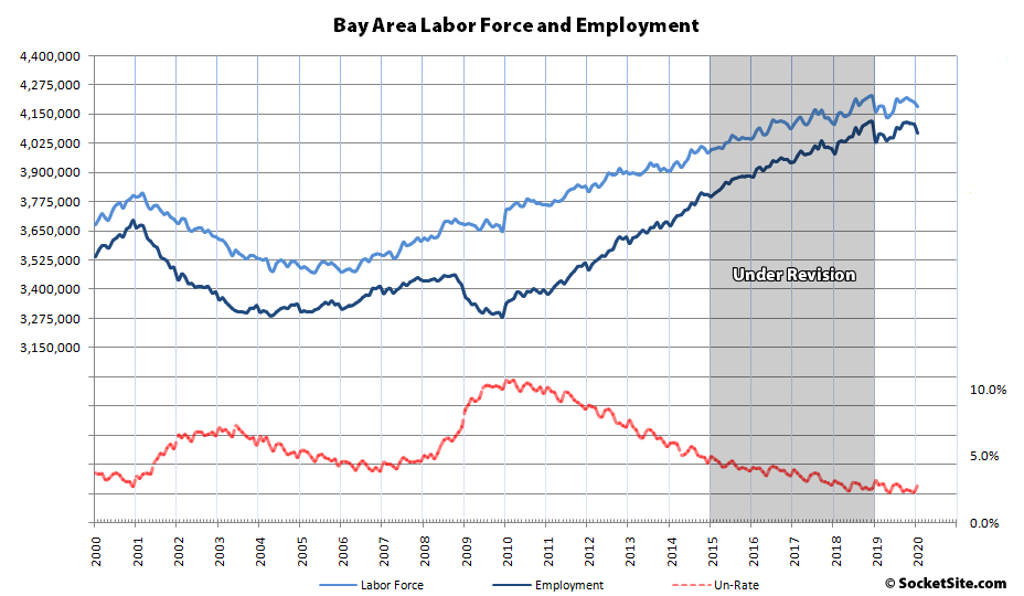 Bay Area Employment Revised Down, Prior to Any COVID-19 Hit