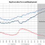 Bay Area Employment Held Last Month, But…