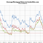 Benchmark Mortgage Rate Inches Up, Short-Term Rates Drop
