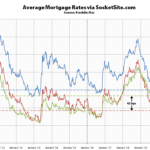 Benchmark Mortgage Rate Drops, Short-Term Rate Jumps
