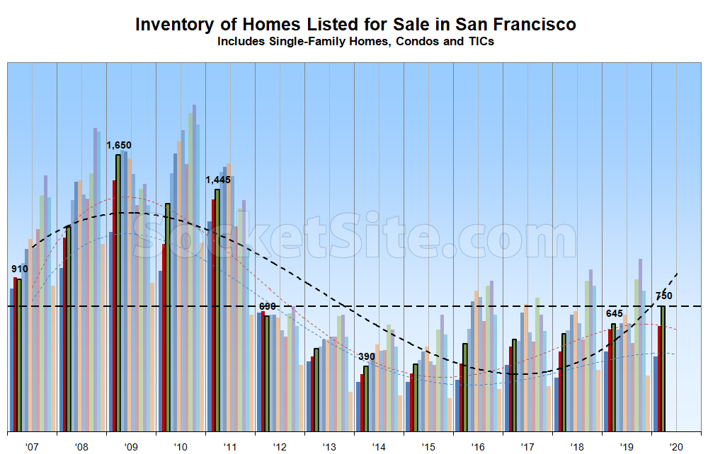 Number of Homes on the Market in SF Hits a 9-Year High
