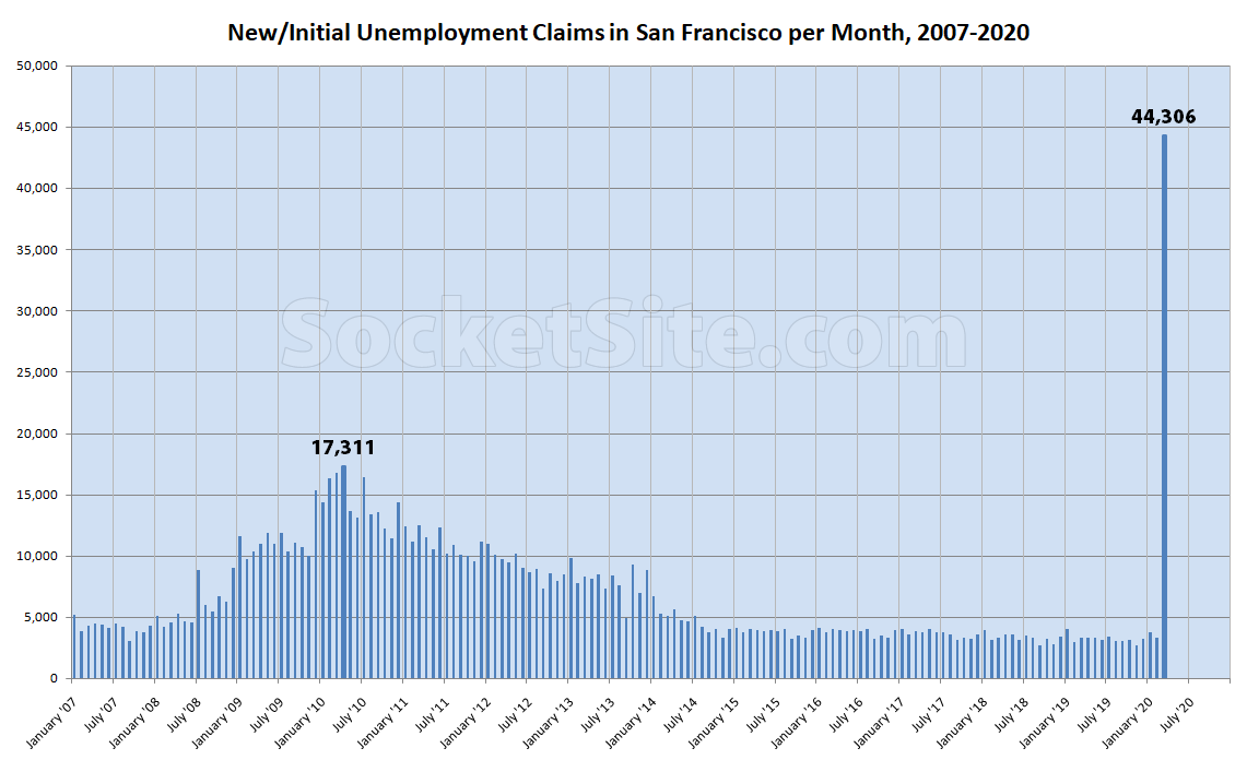 Bay Area Unemployment Claims Skyrocket, Over 330K in March