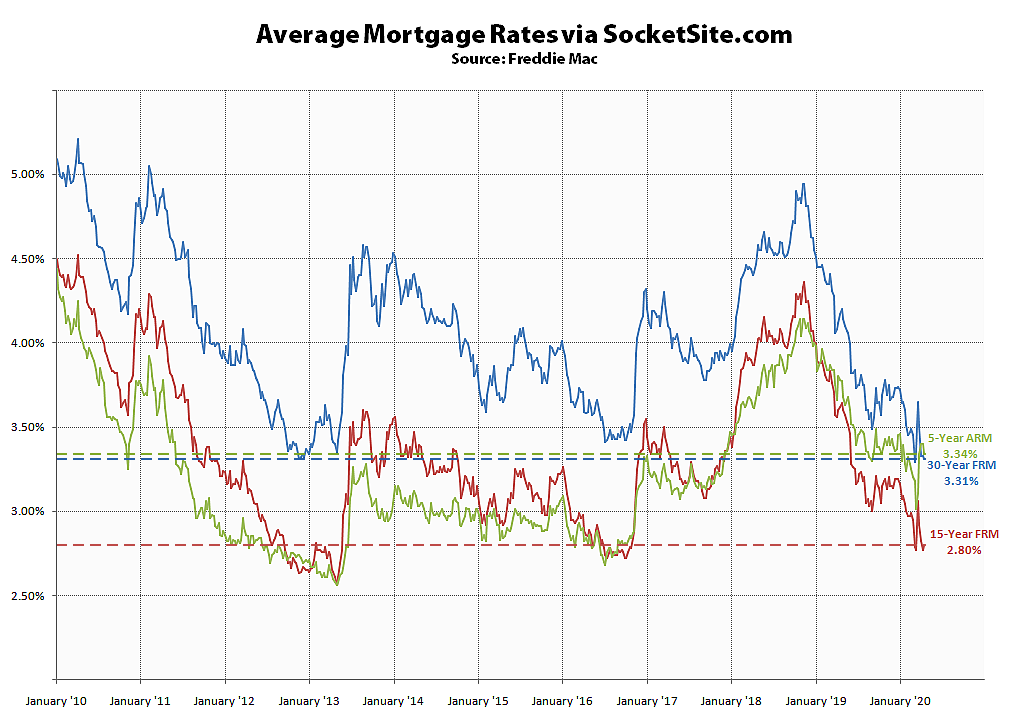 Benchmark Mortgage Rate Inches Down to a Near-Record Low