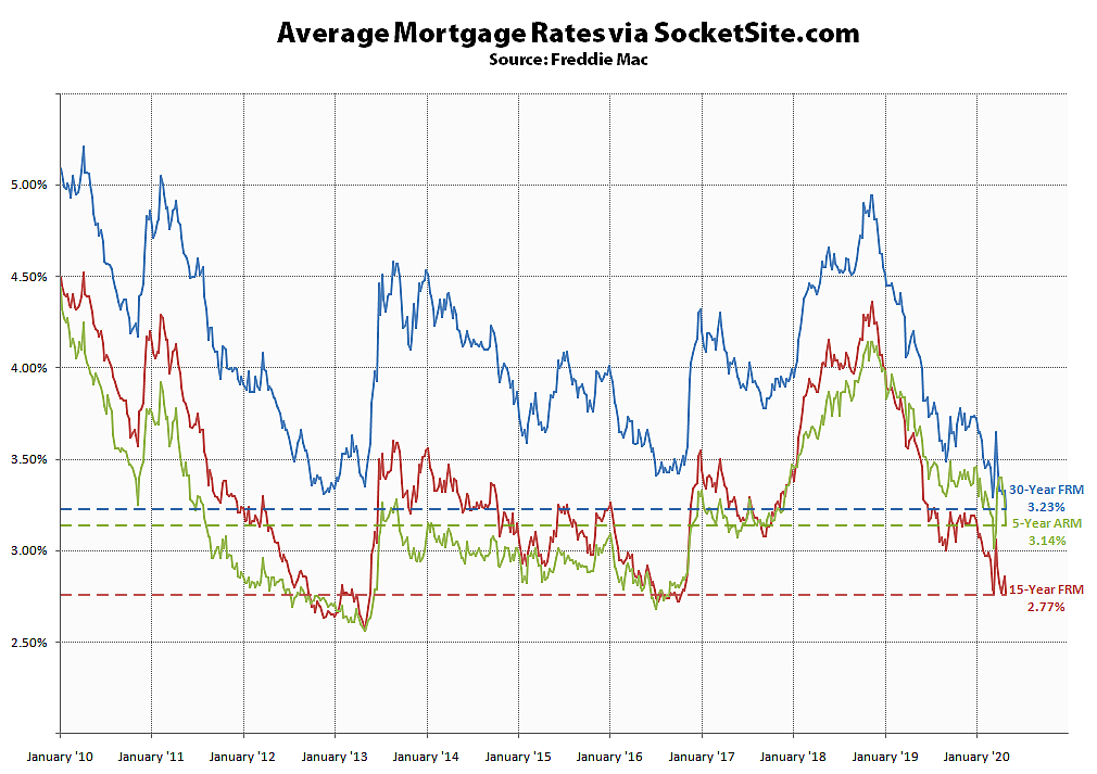 Benchmark Mortgage Rate Drops to an All-Time Low