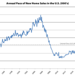 Pace of New Home Sales Takes a Hit, Plummets Out West