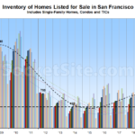 Number of Homes Now on the Market in S.F. (And Reductions)
