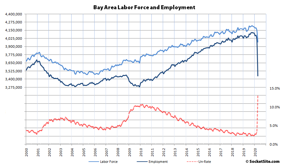 Bay Area Unemployment Hits 13 Percent, Labor Force Shrinks