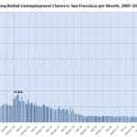 Bay Area Unemployment Claims Continue to Climb