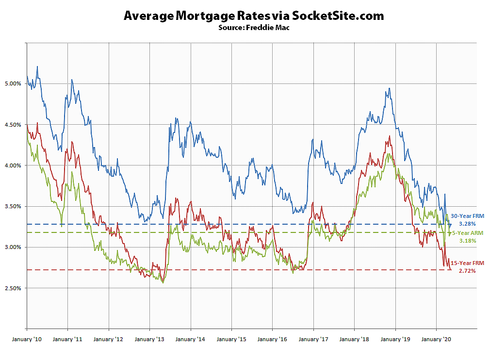 Mortgage Rates Holding Near All-Time Lows
