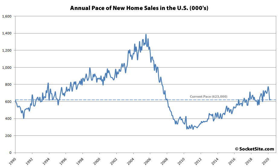 Pace of New Home Sales Holds with a Sales Price Drop