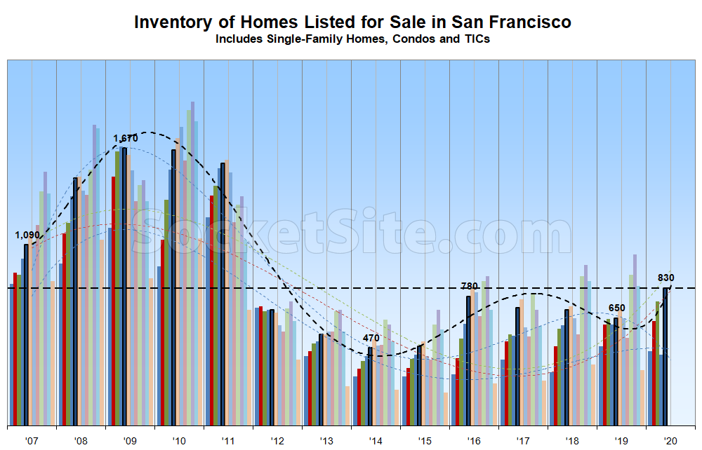 Number of Homes on the Market in San Francisco Jumps