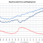 Bay Area Unemployment Rate Drops with Labor Force Decline