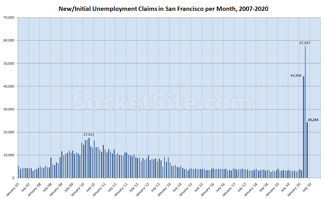 Number of Bay Area Unemployment Claims Hits a Million (YTD)