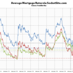 Benchmark Mortgage Rate Inches Up, No Hikes on the Horizon