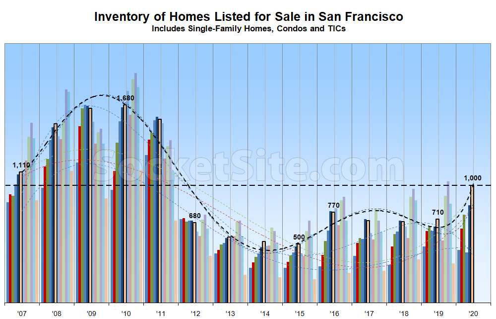 Inventory Levels in San Francisco Nearing Another Milestone