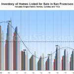 Most Homes on the Market in San Francisco in Nine Years