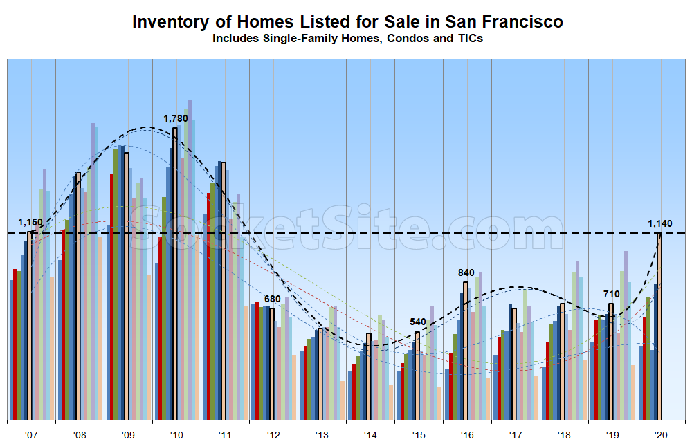 Number of Homes on the Market in S.F. Continues to Climb