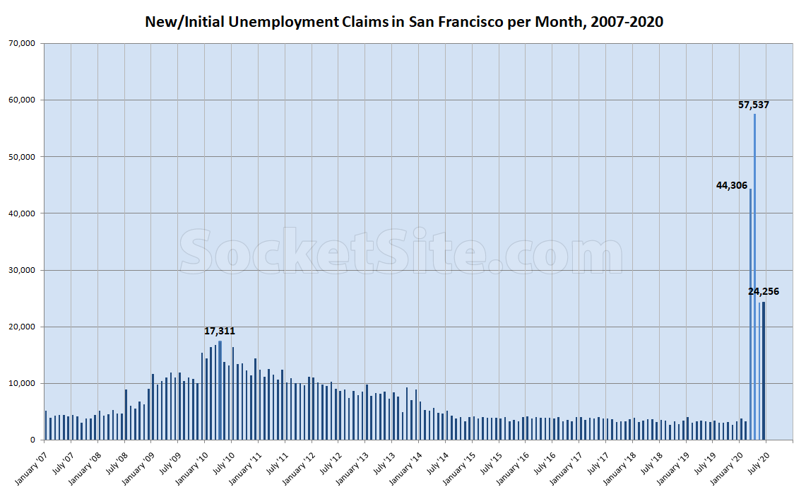 Local Unemployment Claims Inch Up