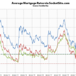 Mortgage Rates Inch Down to Even Lower Lows