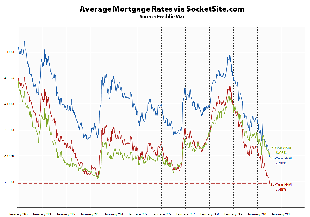 The average low-term mortgage rate has dropped below 3% (July 16)