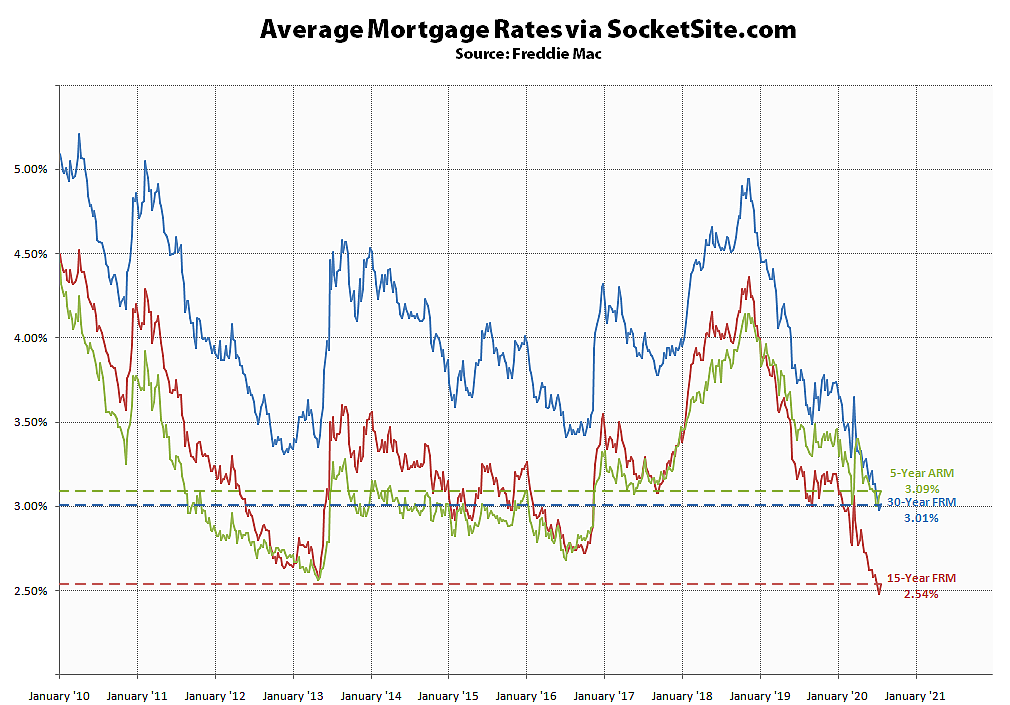 Mortgage Rates Inch Up from All-Time Lows