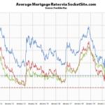 Benchmark Mortgage Rate Slips Back Under 3 Percent