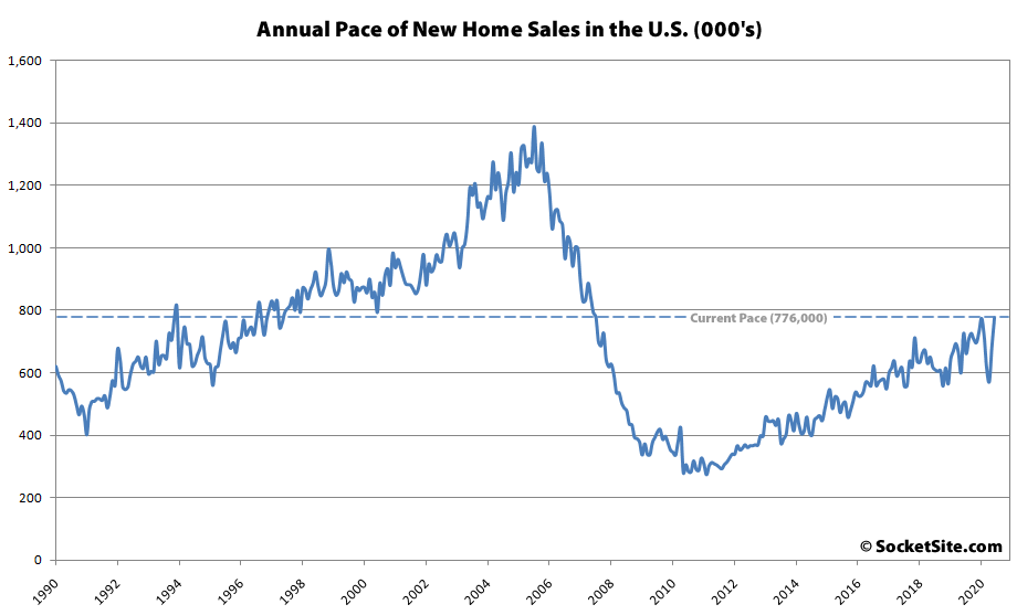 Pace of New Home Sales in the U.S. Rebounded in June
