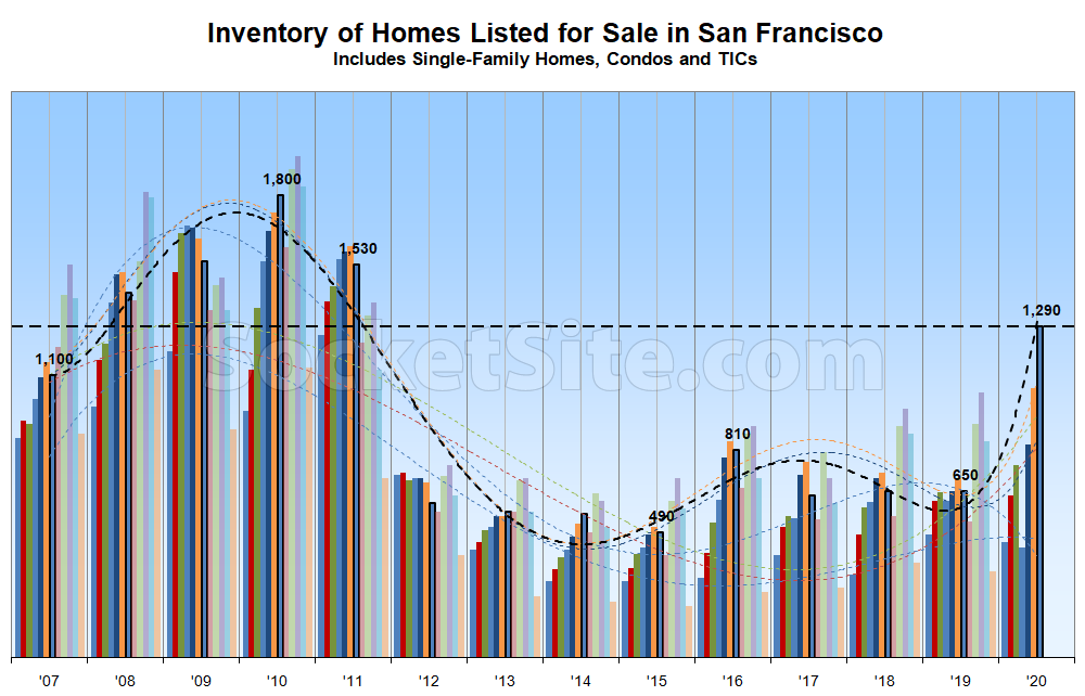 Number of Homes on the Market in San Francisco Spikes