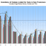 Number of Homes for Sale Nearing Recession-Era Levels in S.F.