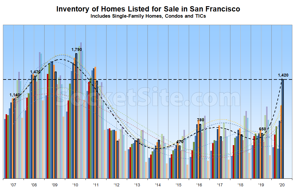 Number of Homes for Sale in S.F. Just Hit a 10-Year High