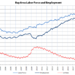 Bay Area Employment up by 63K in July, Down 440K YOY