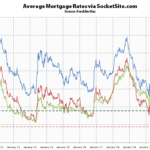 Benchmark Mortgage Rate Just Hit a New All-Time Low