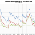 Mortgage Rates Tick Up, Benchmark Still Under 3 Percent