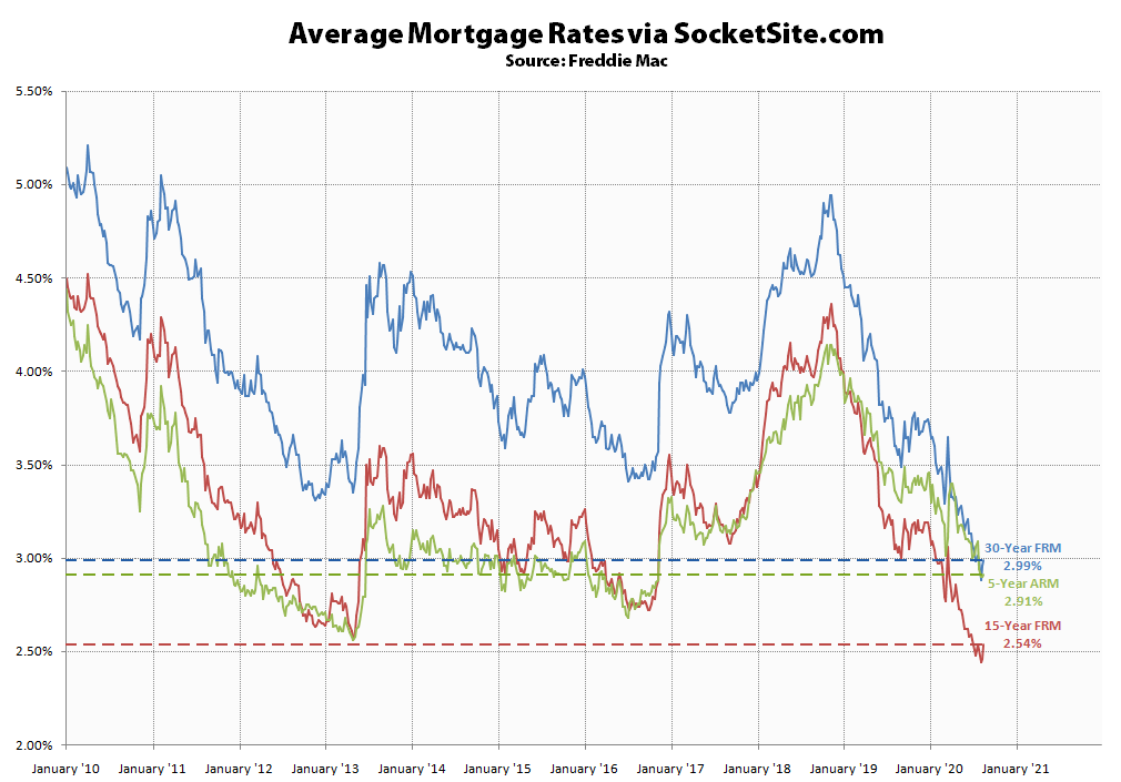 Mortgage Rates Tick Up, Benchmark Still Under 3 Percent