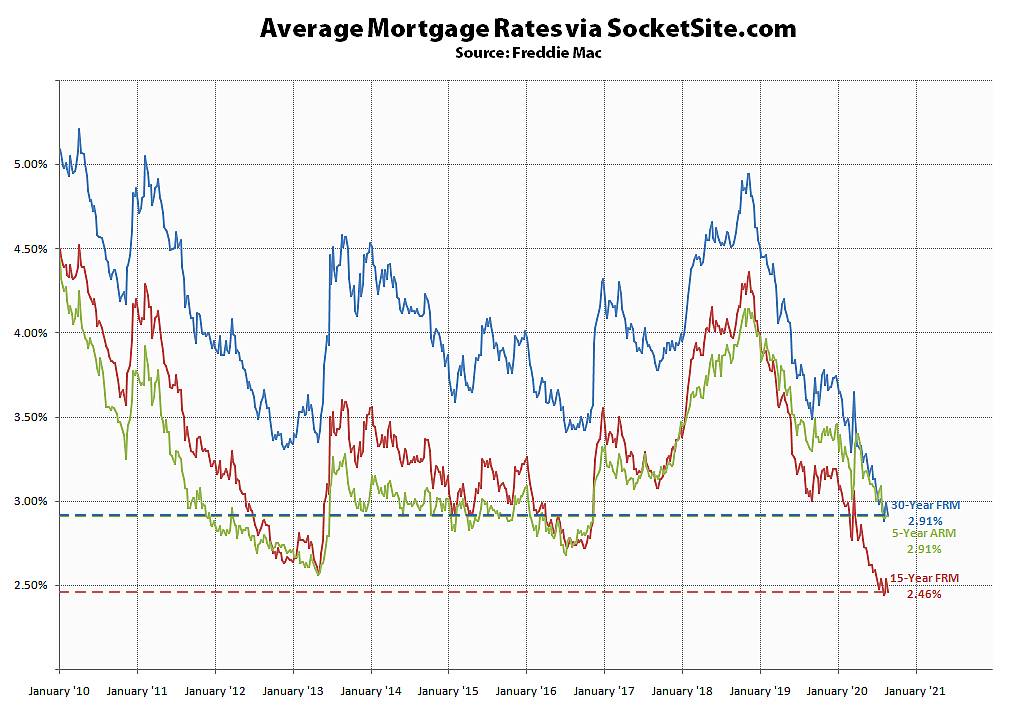 Mortgage Rates Drop Along with Application Volumes