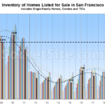 Recession-Era Inventory Levels Hit San Francisco