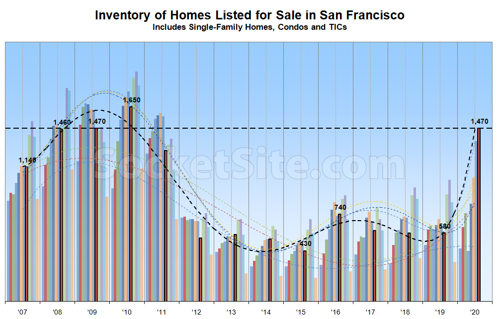 Recession-Era Inventory Levels Hit San Francisco