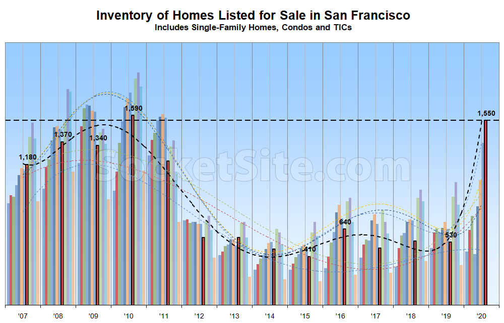 Number of Homes for Sale in SF Surpasses Recession-Era Marks