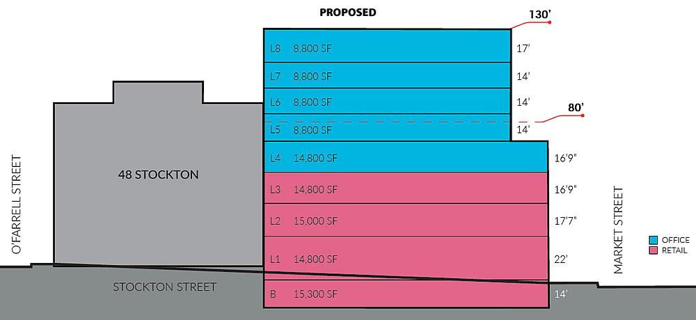 2 Stockton Street Section - Proposed